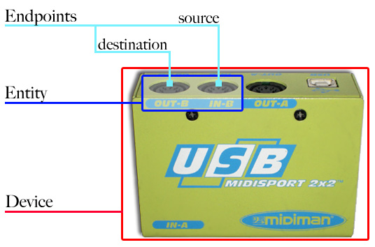 MIDISport 2x2 MIDIObjects